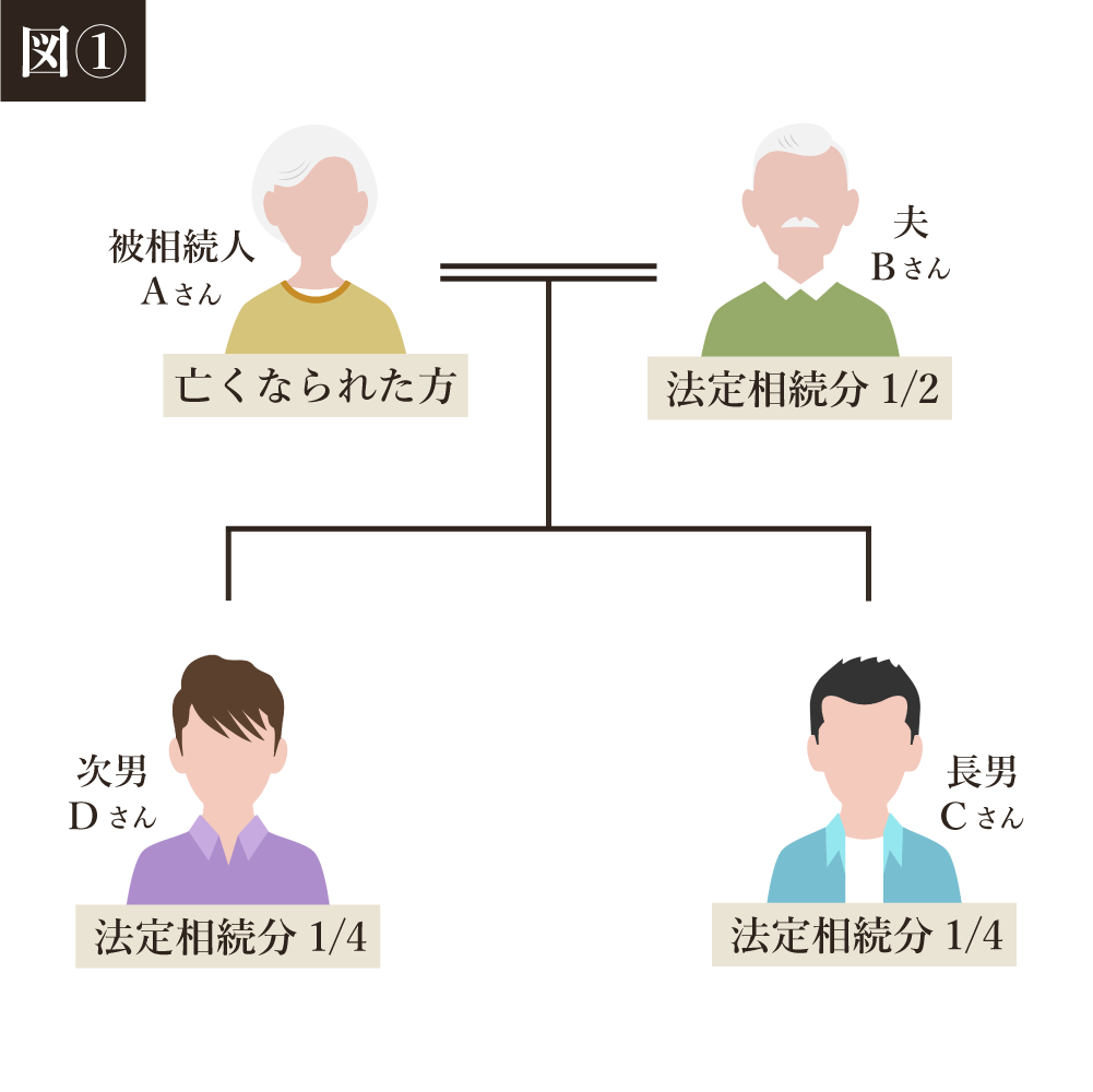 例のイメージ図1