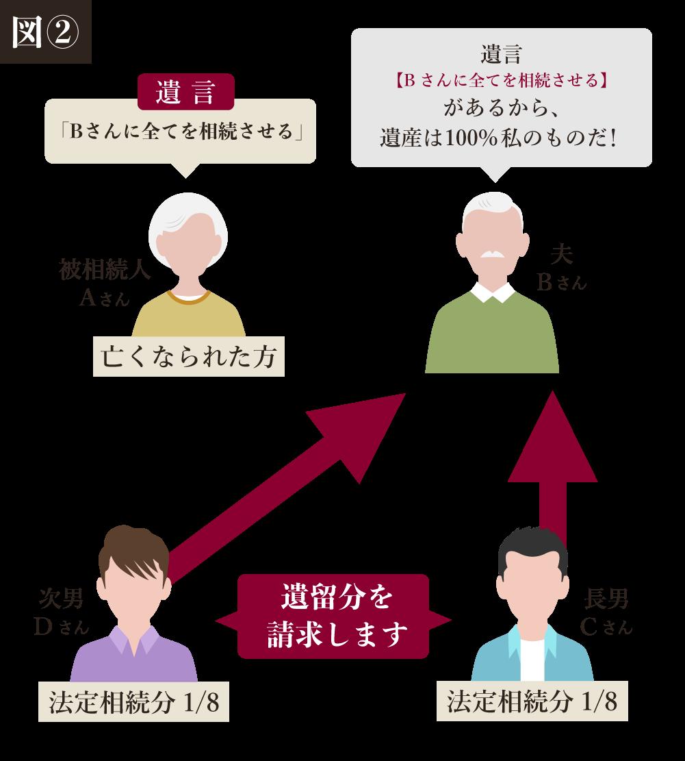 例のイメージ図2